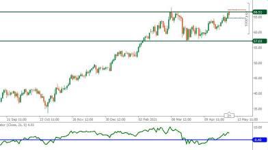 Petrolio WTI: potenziale doppio massimo attira nuovi short