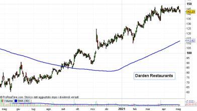Wall Street: 2 azioni della ristorazione su cui puntare con