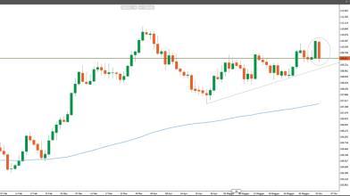 USD/JPY: due pattern ribassisti daranno il via allo short?