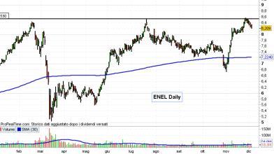 Azioni Italia: accordo Eni-Enel per l'idrogeno green, cosa fare?