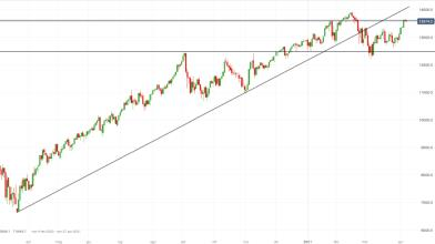 NASDAQ 100: ecco i target a Wall Street in attesa minute Fed