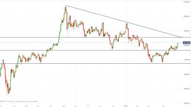 L'oro rompe barriera dei $1.800, ecco il target per i compratori