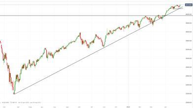 S&P 500: Non-Farm Payrolls deludono, come operare a Wall Street?