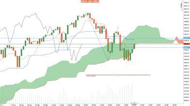 S&P 500, raggiunte le resistenze: cosa dice l'analisi Ichimoku?