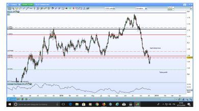 Eur/Nzd il trend ribassista prosegue?