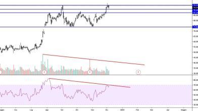 Wall Street: azioni AMD sulle resistenze, le strategie operative