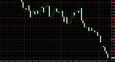 In attesa della Grecia e di Draghi l'Euro scivola a 1,17