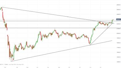 FTSE Mib: price action favorisce strategie su pullback
