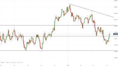 Forex, EUR/USD: segnale short dopo minute Fed, quali target?