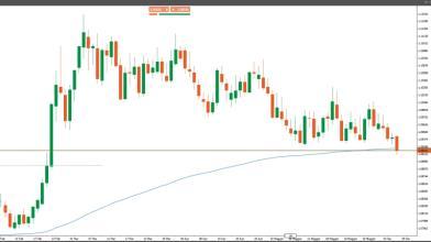 Mercato valutario: 3 occasioni di trading su cross europei
