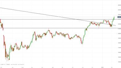 FTSE Mib: strategie trend-following attendono pullback