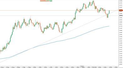 Analisi Forex: minimo in vista per EUR/USD