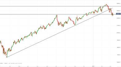 NASDAQ: occhi su livello psicologico dopo rassicurazioni Yellen