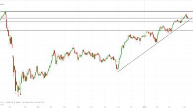 FTSE Mib: pattern Engulfing dopo verbali BCE, come operare ora?
