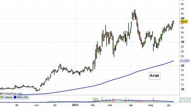Wall Street: ecco 2 titoli da comprare con lo sviluppo del 5G