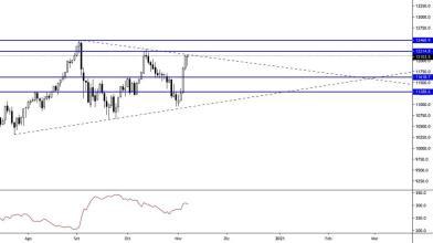 NASDAQ-100: possibile ritracciamento prima della ripartenza