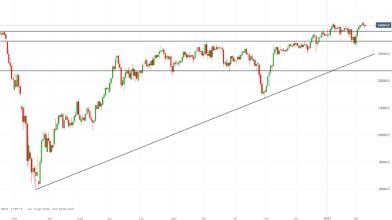 DAX: price action favorisce strategie breakout
