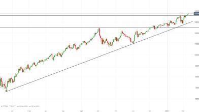NASDAQ 100: ecco le strategie operative con ottimo risk/reward