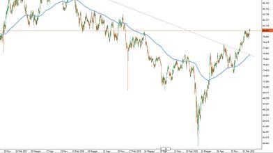 AUD/JPY: carry trade spingerà al rialzo il Dollaro Australiano?
