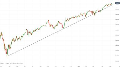 S&P 500: come operare a Wall Street dopo il nuovo record?