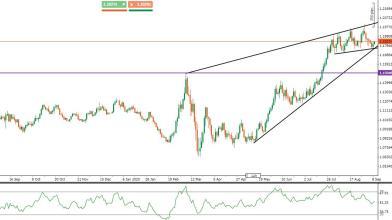 EUR/USD: i livelli da monitorare prima del meeting della BCE