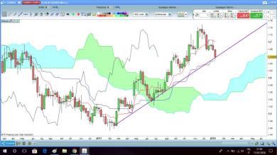 EUR/NZD spunto long
