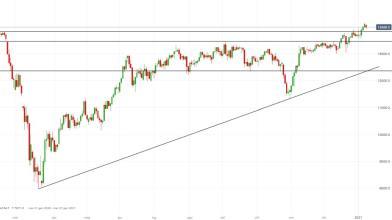 DAX: strategie long attendono pullback