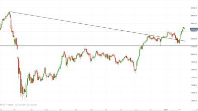 FTSE Mib: momentum in calo favorisce long su pullback
