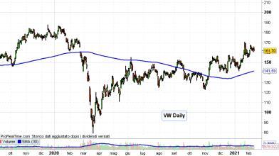 Long di azioni Volkswagen e Microsoft con accordo guida autonoma?