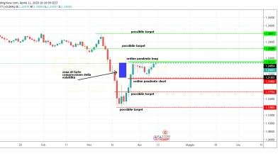 Forex: strategia di trading su breakout GbpUsd