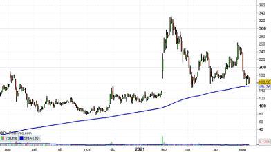 Novavax crolla a Wall Street, cosa fare con le azioni?