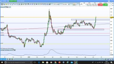 EUR/GBP: nuovo trend rialzista o semplice illusione?