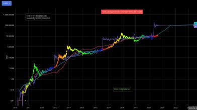 Previsioni Bitcoin con il grafico Stock to Flow: come funzionano?
