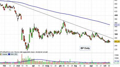 BP ed Equinor: cosa fare con le azioni dopo il recente accordo?