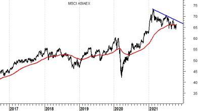 Borse Asia: fondamentali per investimenti di lungo periodo