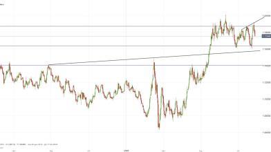 EUR/USD: cosa ci dice il barometro del rischio delle Borse