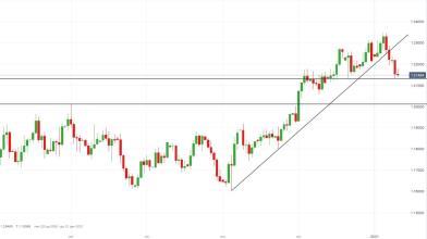 EUR/USD: rimbalzo in vista dopo test del supporto chiave