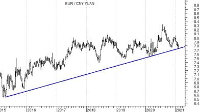Analisi Forex: è giunto il momento di alleggerire i long di Yuan?