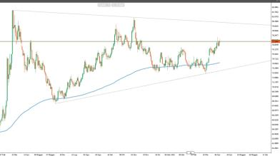 USD/RUB: situazione tecnica preoccupante per il rublo