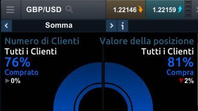 Client Sentiment GBP/USD dice SHORT!