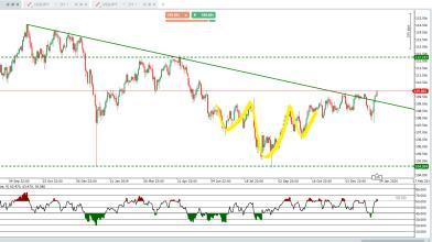 USDJPY: target al rialzo dopo la rottura della trend line