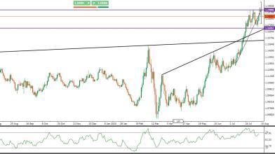 EUR/USD: prezzi mirano di nuovo a 1,19, triplo massimo in vista?