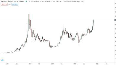 Analisi criptovalite: Bitcoin sfonda i 16.000$, cosa attendersi?