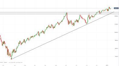 NASDAQ 100: l'indice tech USA tenta l'attacco ai top