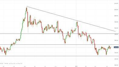 Oro: inflazione USA e calo tassi Treasury favoriscono nuovi long