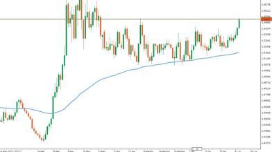 Forex: meglio lo short sul Dollaro canadese che quello americano