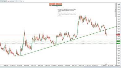 EUR/CHF: ecco un'operazione short da 100 pips