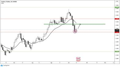 Analisi Forex: GBP/USD, i livelli operativi