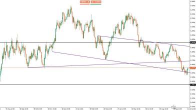 EUR/USD: le strategie operative dopo i verbali della Fed