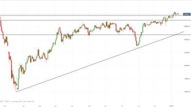 DAX: price action indica incertezza, ecco le strategie operative